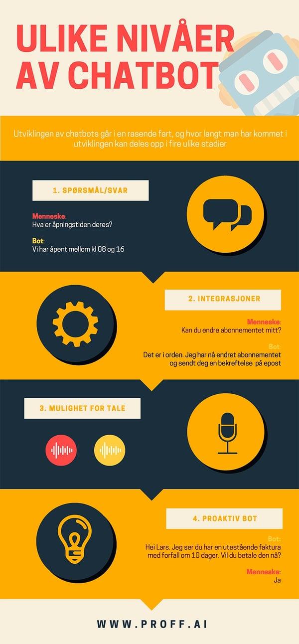 en chatbot kan utføre mange ulike handlinger. Den deles opp i fire generasjoner