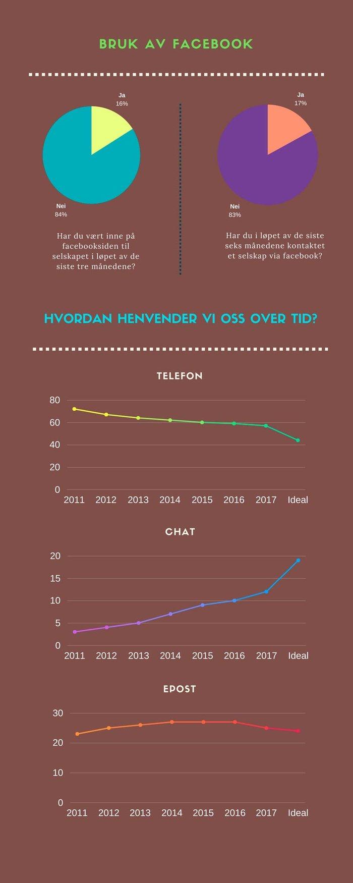 KSindeks avdekker de nyeste trendene og retningene kundeservice tar