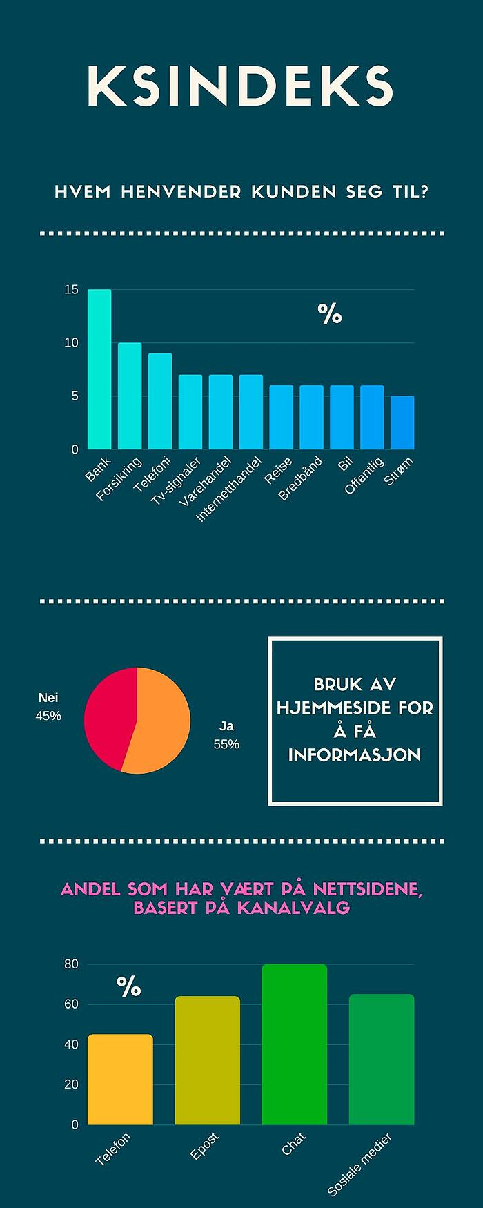 Kantar TNS stiller med de siste tallene og trendene innen kundeservice