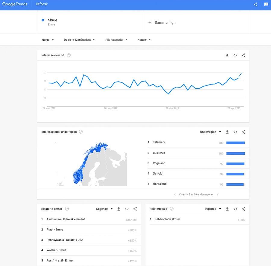 Google trends kan gi en god indikasjon på hvilke temaer det kan være nyttig å blogge om