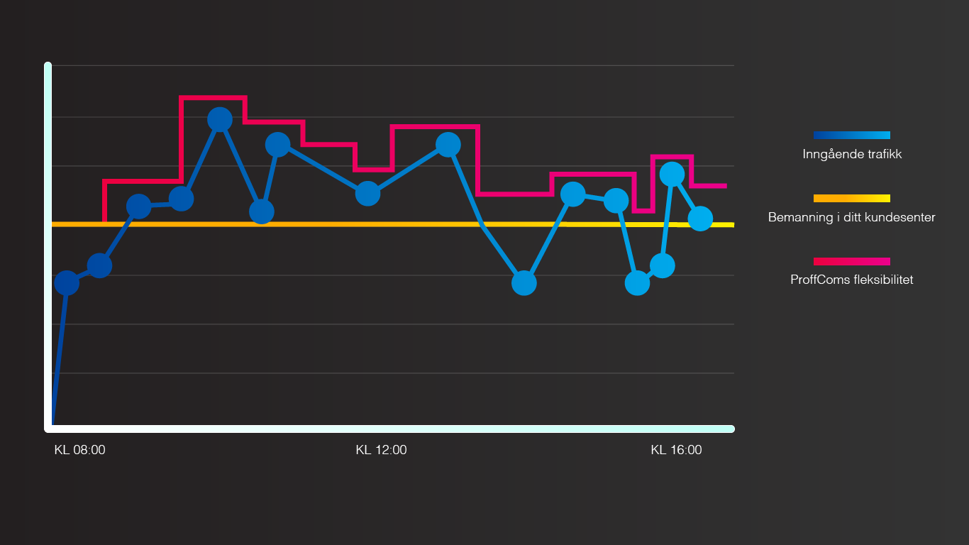 overflow er en genial måte å skaffe seg mer fleksibilitet i kundesenteret