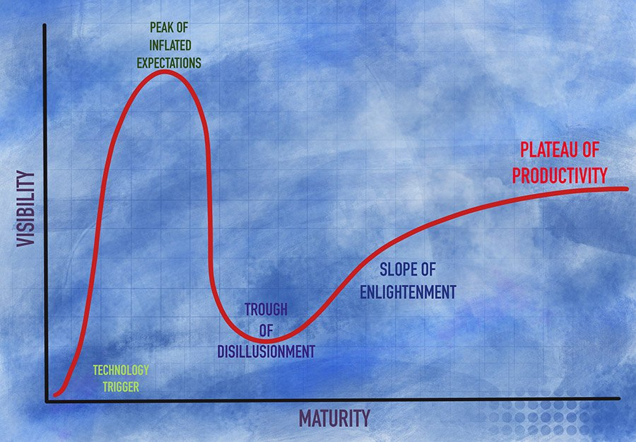 hype_cycle_proffcom